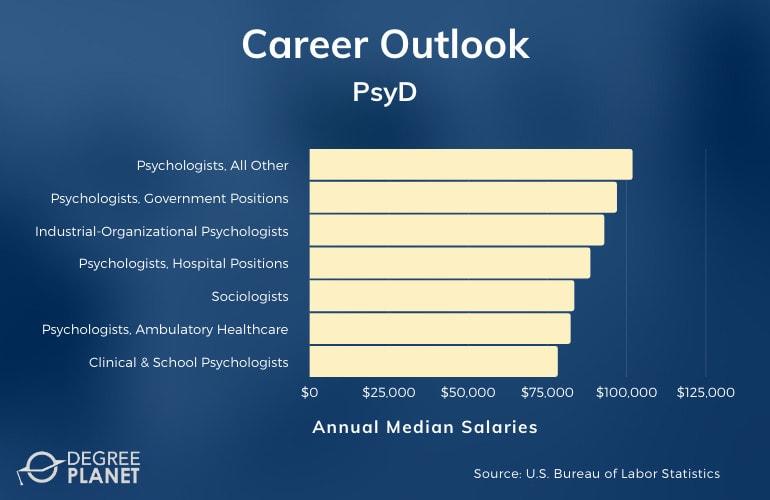 PsyD Careers & Salaries