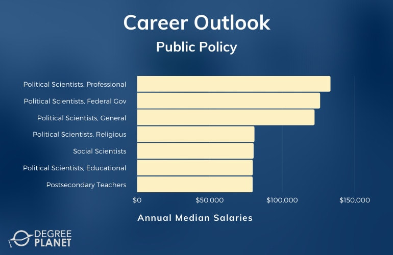 Public Policy Masters Careers & Salaries