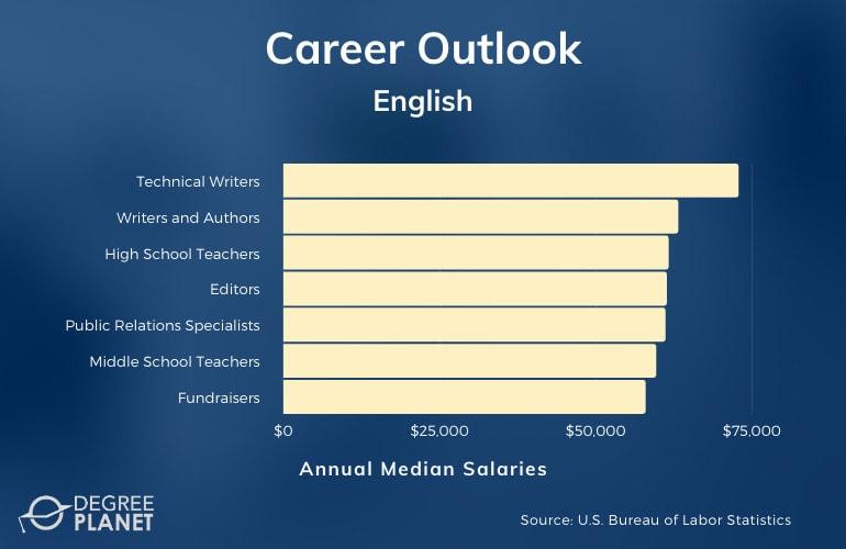 English Major Careers
