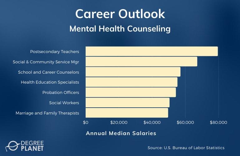 Mental Health Counseling Careers & Salaries