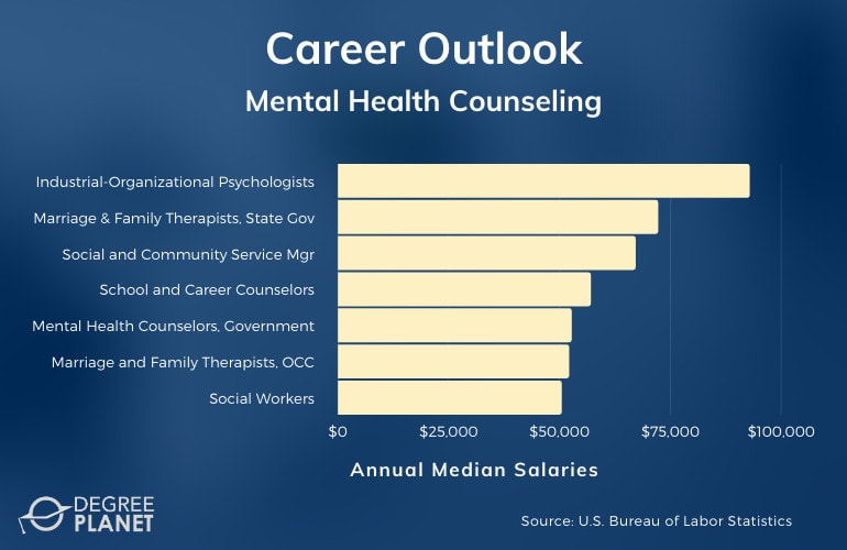 Mental Health Counseling Careers