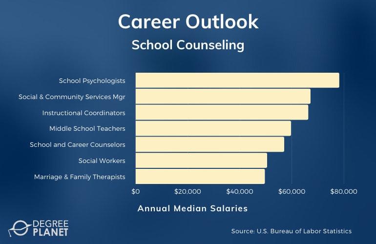 School Counseling Careers & Salaries