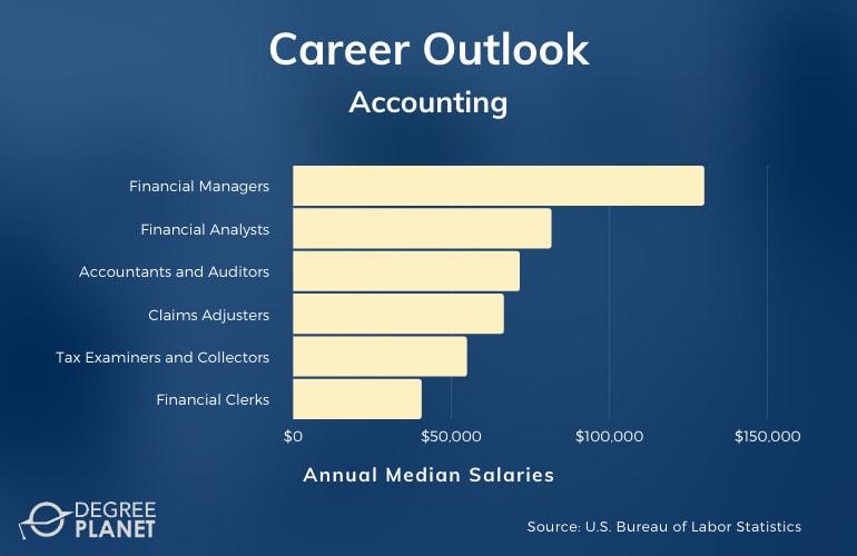 Accounting Degree Salary