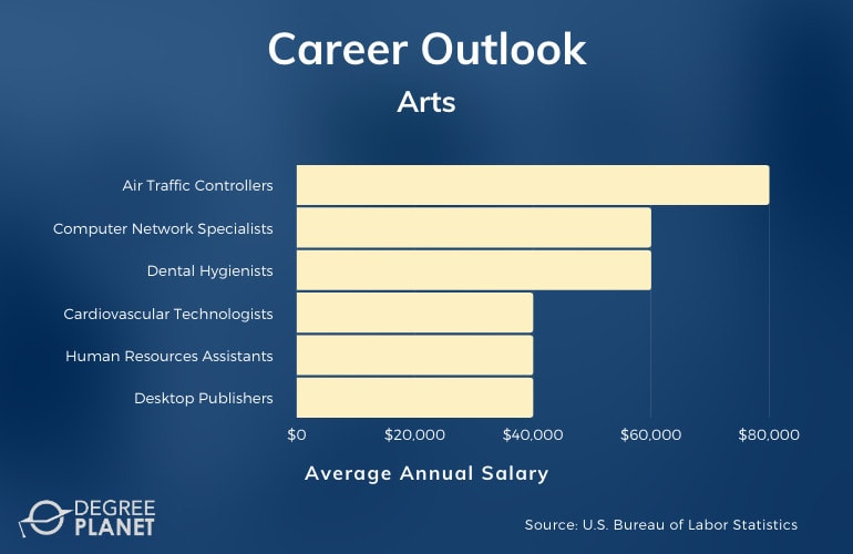 Associate of Arts Degree Salary