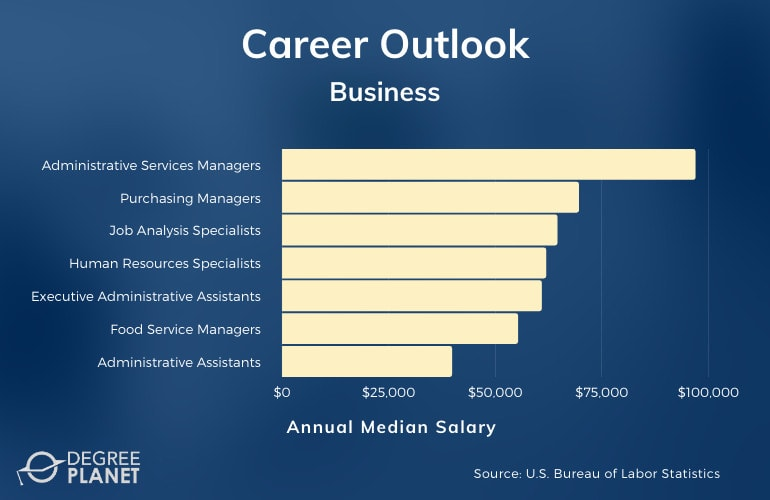 Associates Degree in Business Career and Salary