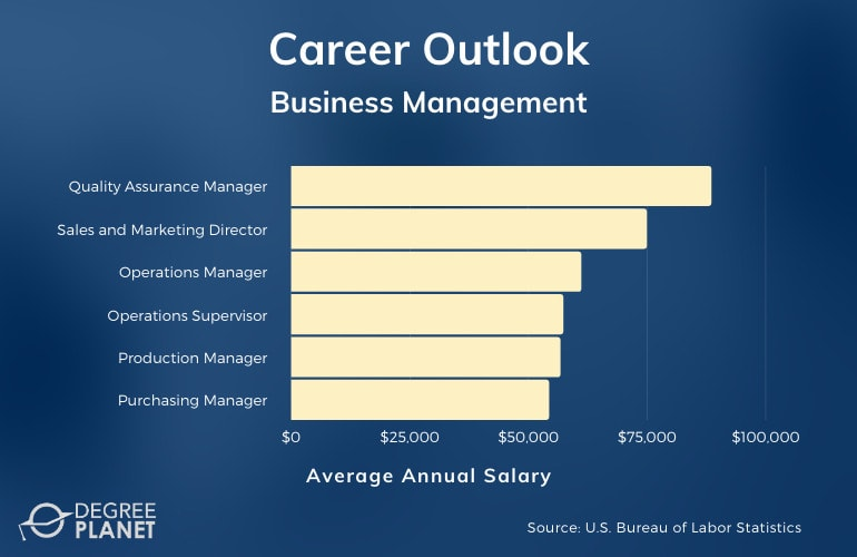 Associates Degree in Business Management Jobs