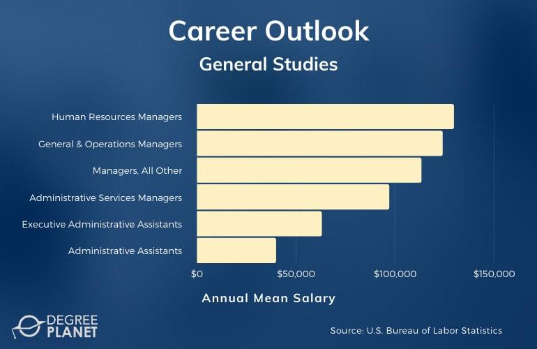 General Studies Careers & Salaries