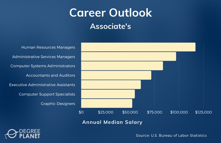 Associate's Degree Jobs and Salary