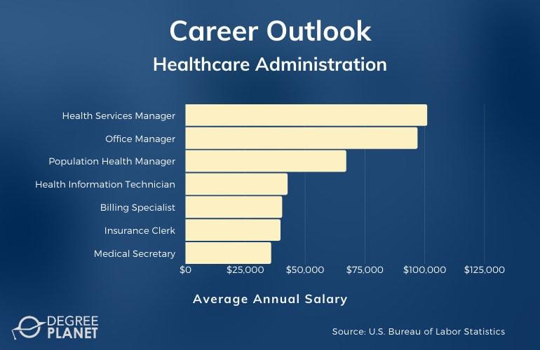 Associates in Healthcare Administration Careers & Salaries