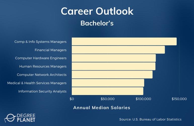 Bachelor's Degree Careers & Salaries