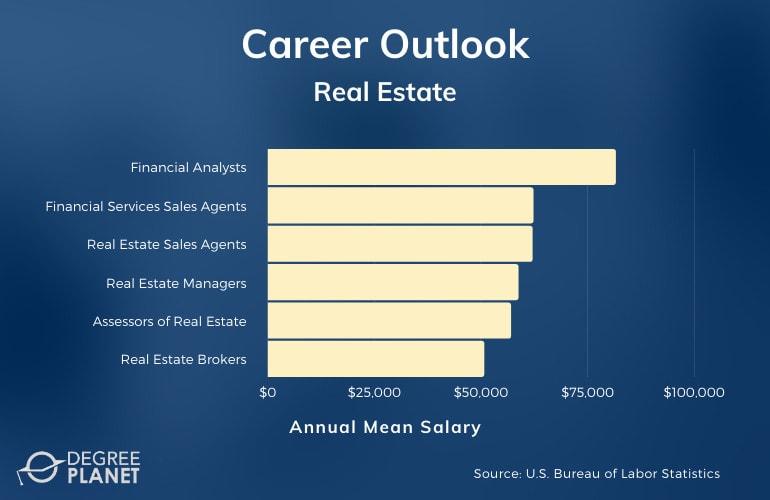 Real Estate Careers & Salaries
