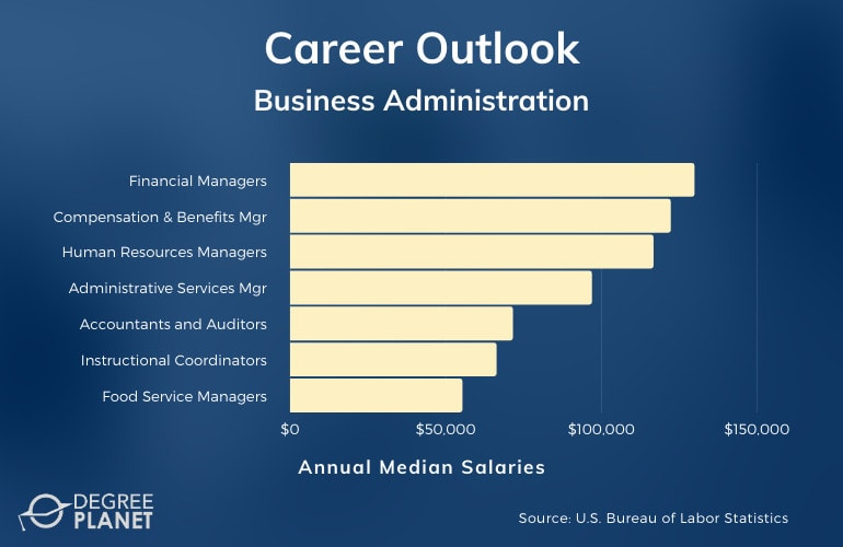 Business Administration Careers & Salaries