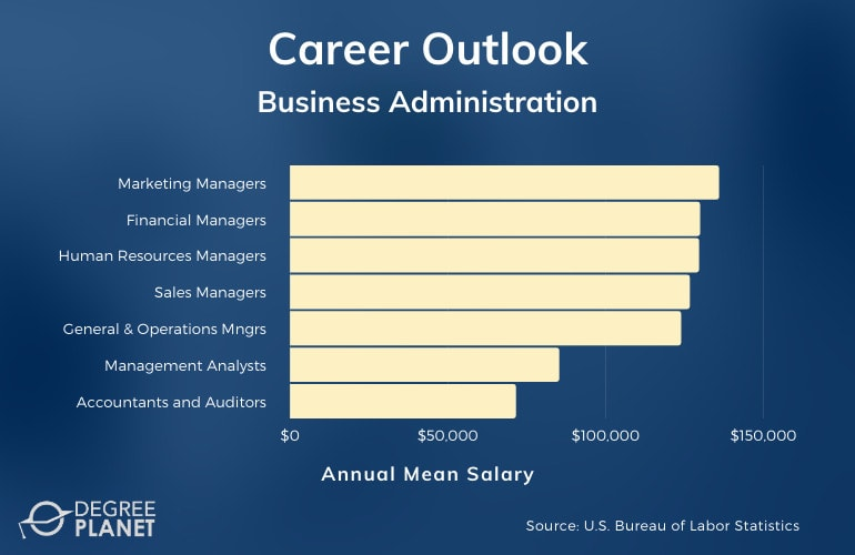 Business Administration Degree Careers & Salary