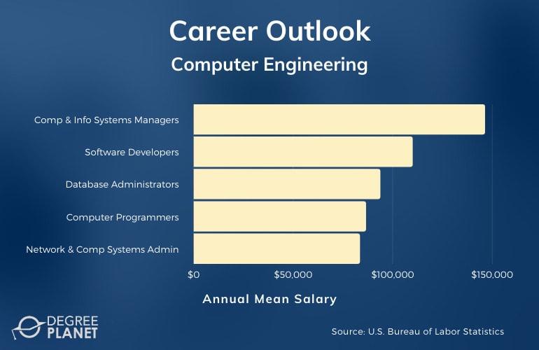 Computer Engineering Careers & Salaries