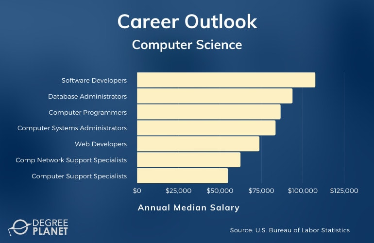 Computer Science Associate Degree Jobs Available