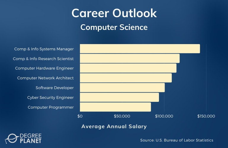 Computer Science Degree Salary