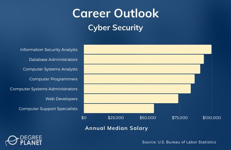 Cyber Security Associate Degree Jobs Available