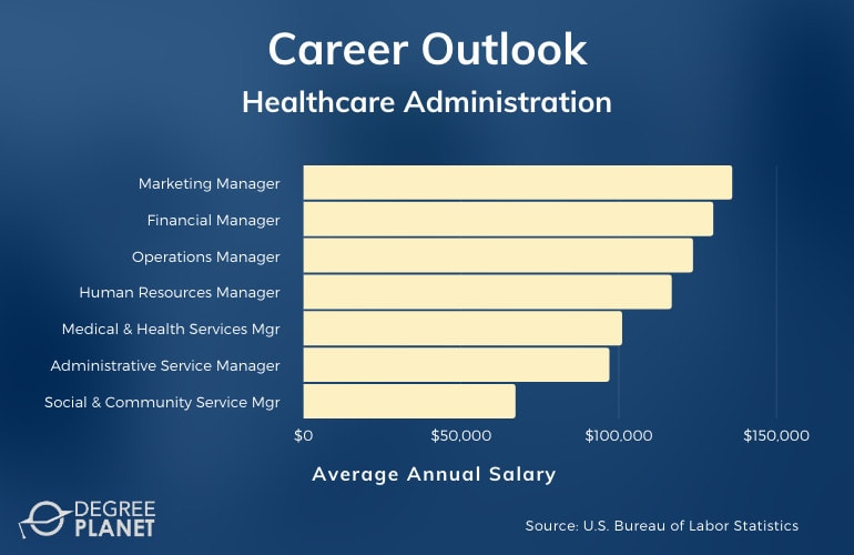 Doctor of Healthcare Administration Careers and Salaries