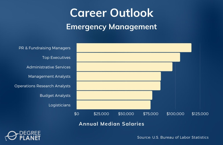 Emergency Management Careers