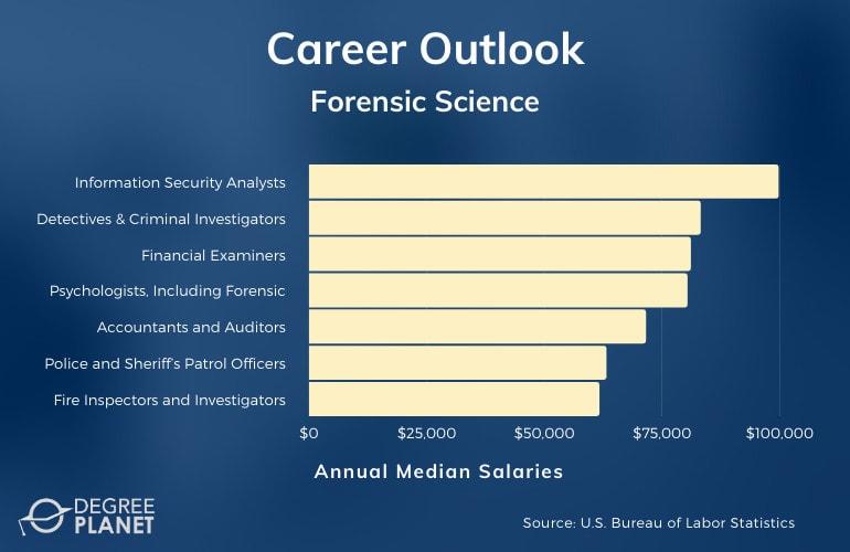 Forensic Science Careers & Salaries