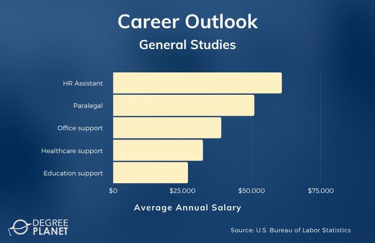 General Studies Associates Degree Salary