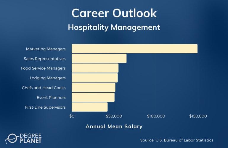Hospitality Management Careers & Salaries