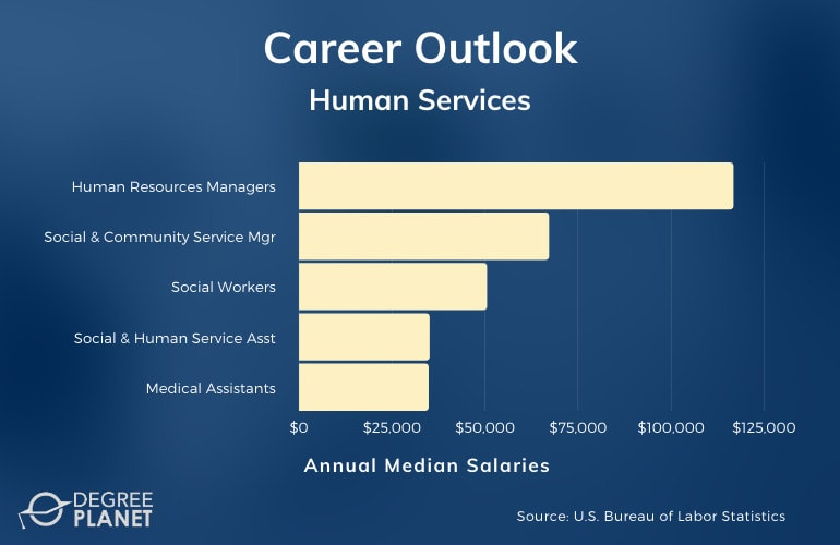 Human Services Careers & Salaries