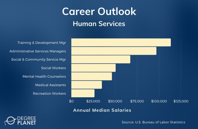 Human Services Careers & Salaries