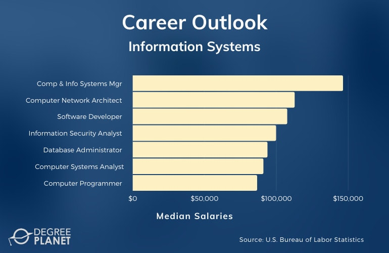 Information Systems Careers & Salaries