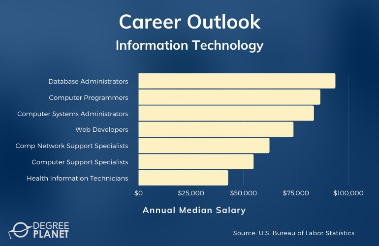 Information Technology Associate Degree Salary
