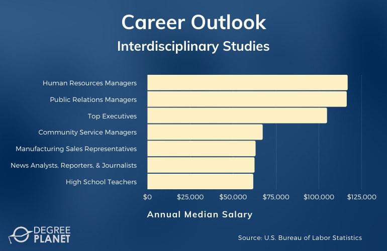 Interdisciplinary Studies Careers & Salaries