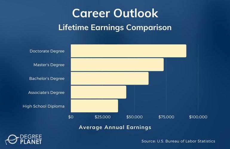 Lifetime Earnings Comparison