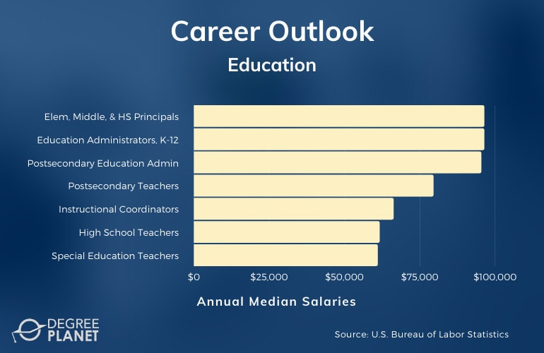 Master of Education (M.Ed.) Careers