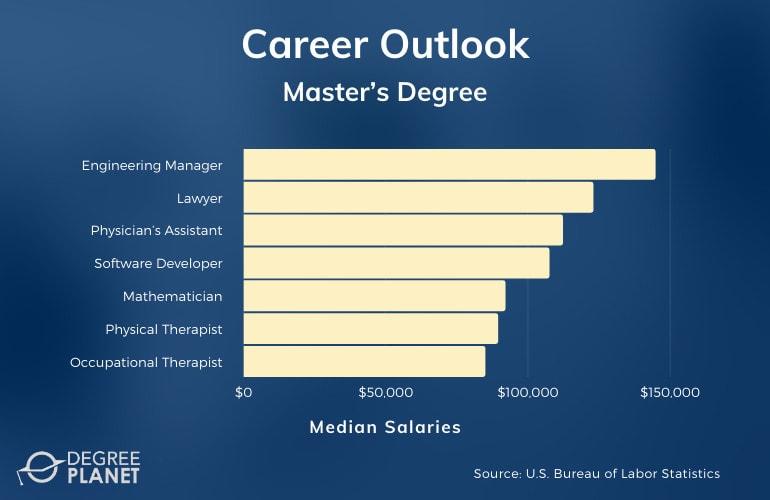Master's Degree Careers & Salaries