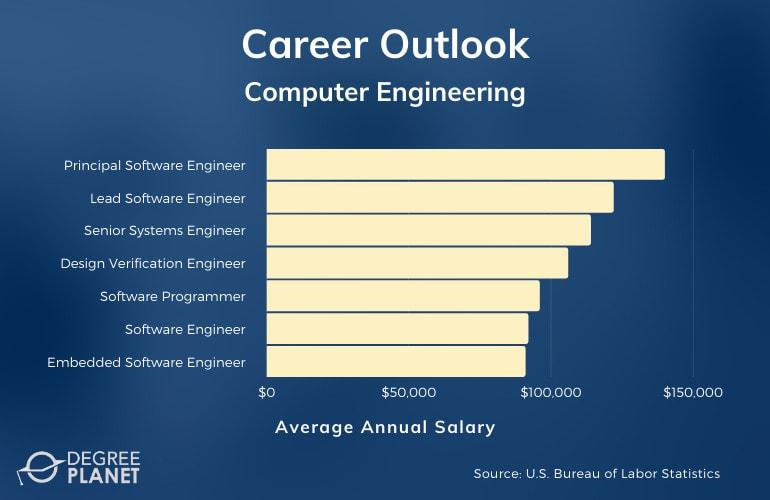 Computer Engineering Careers and Salaries