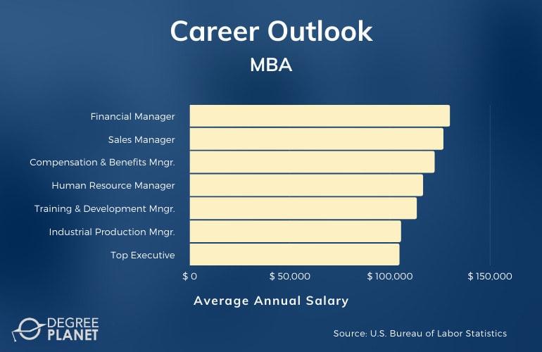 MBA Careers & Salaries
