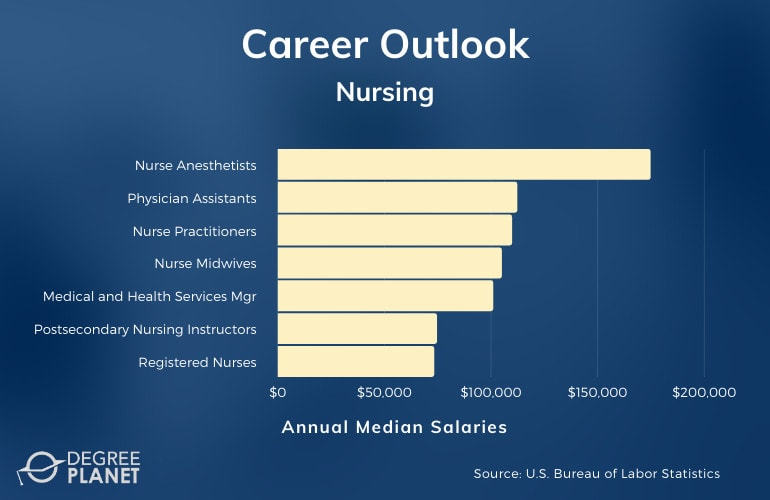 Nursing Careers & Salaries