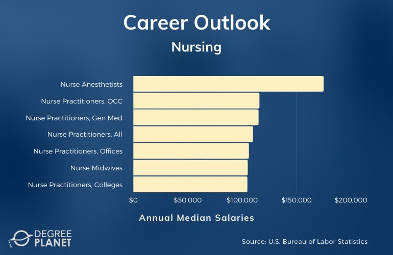 Nursing Master's Careers & Salaries