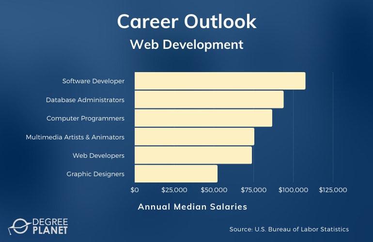 Web Development Careers & Salaries