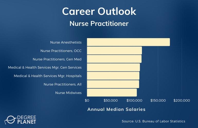 Nurse Practitioner Careers