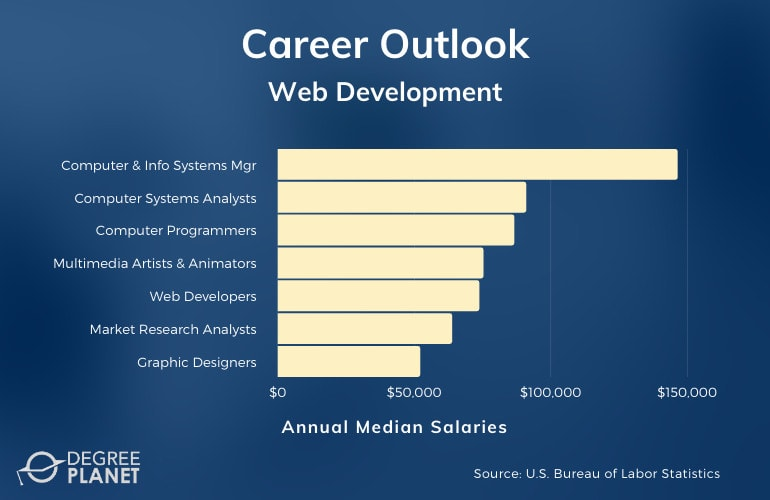 Web Development Careers & Salaries
