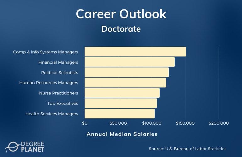 Doctorate Careers & Salaries