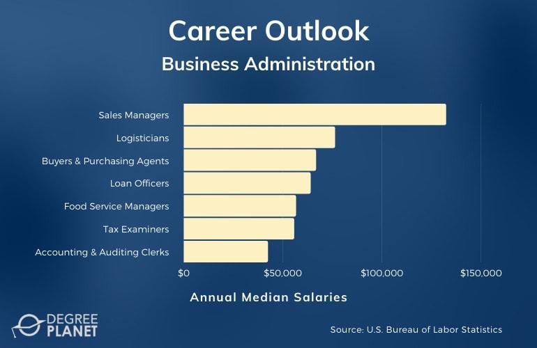 Business Administration Careers & Salaries