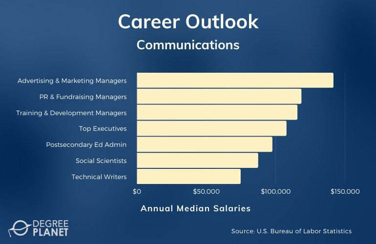 Communications Careers & Salary Data