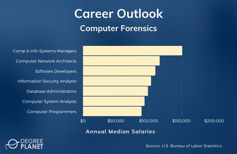 Computer Forensics Careers & Salaries