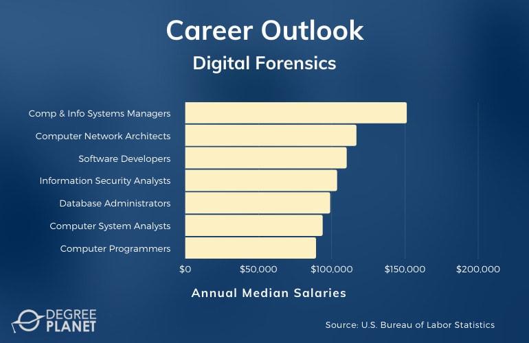 Digital Forensics Careers & Salaries