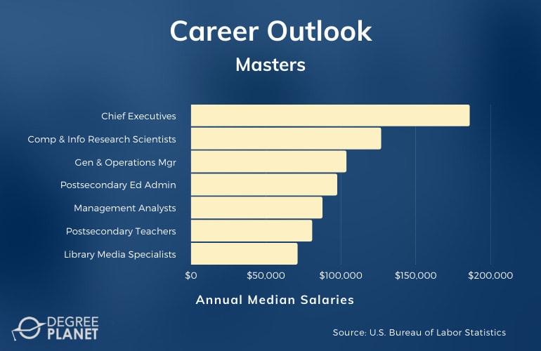 Masters degree careers and salaries