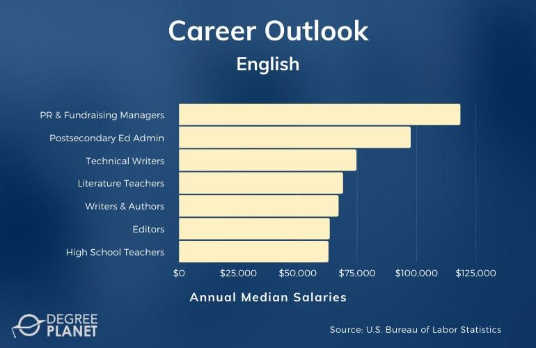 PhD in English Careers & Salaries