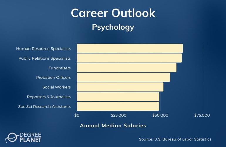 Psychology Major Careers