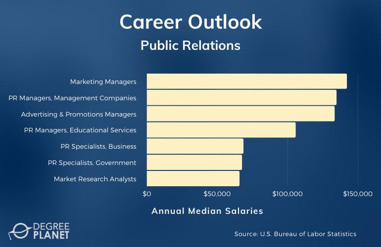 Public Relations Careers